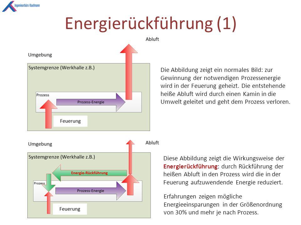 Energierückführung (1) Die Abbildung zeigt ein normales Bild: zur Gewinnung der notwendigen Prozessenergie wird in der Feuerung geheizt.