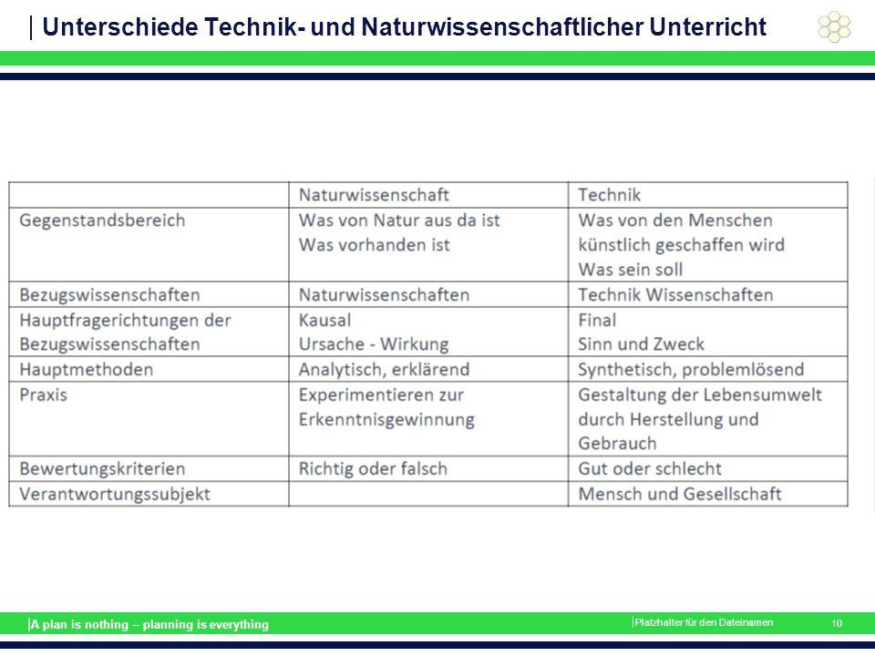 | A plan is nothing – planning is everything Unterschiede Technik- und Naturwissenschaftlicher Unterricht  Platzhalter für den Dateinamen 10