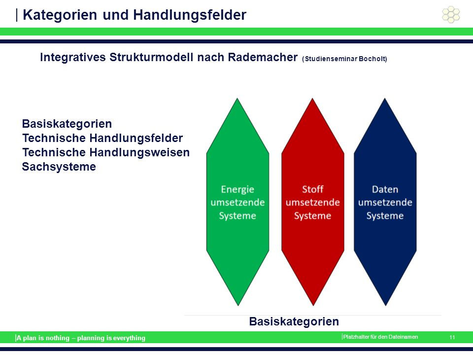 | A plan is nothing – planning is everything Kategorien und Handlungsfelder  Platzhalter für den Dateinamen 11 Basiskategorien Integratives Strukturmodell nach Rademacher (Studienseminar Bocholt) Basiskategorien Technische Handlungsfelder Technische Handlungsweisen Sachsysteme