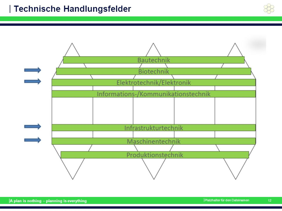 | A plan is nothing – planning is everything Technische Handlungsfelder  Platzhalter für den Dateinamen 12