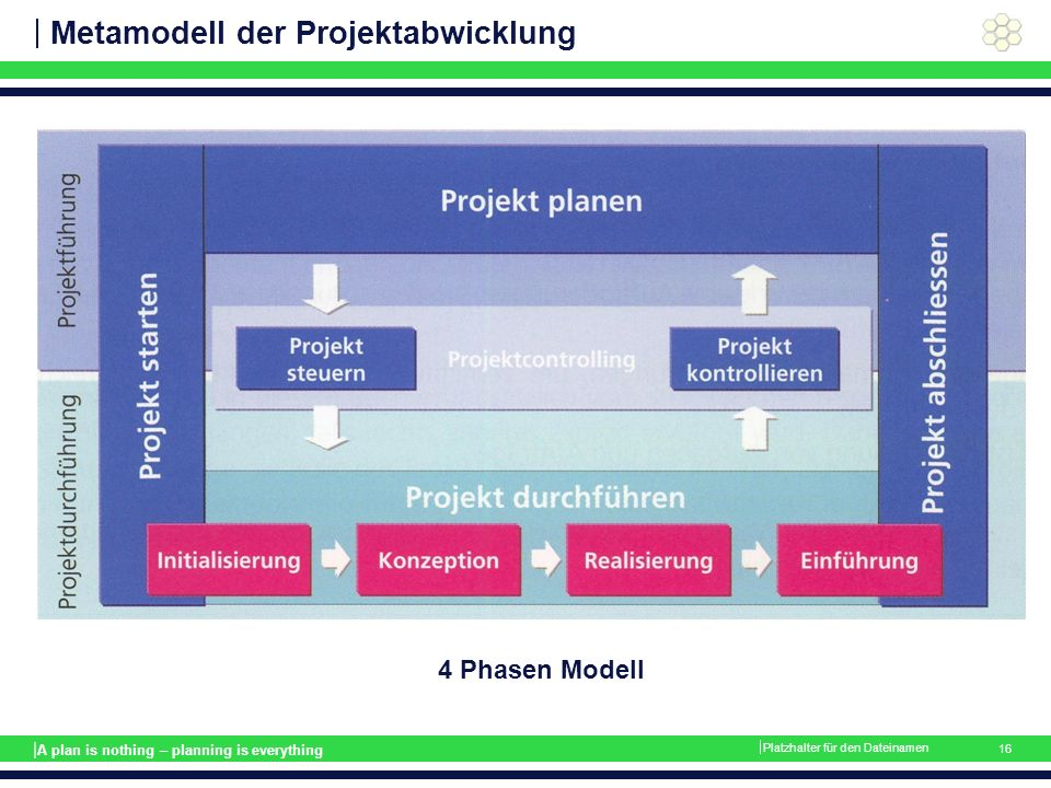 | A plan is nothing – planning is everything Metamodell der Projektabwicklung  Platzhalter für den Dateinamen 16 4 Phasen Modell