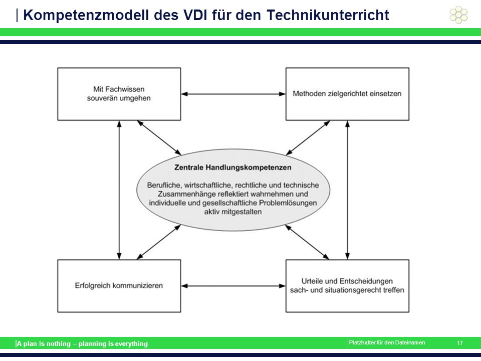 | A plan is nothing – planning is everything Kompetenzmodell des VDI für den Technikunterricht  Platzhalter für den Dateinamen 17