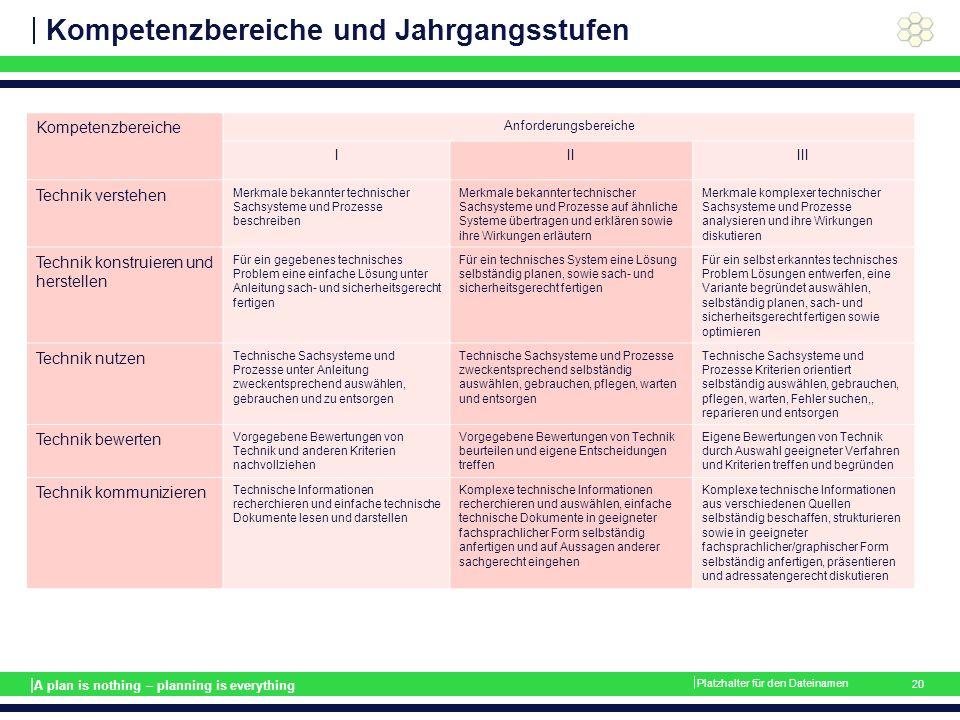 | A plan is nothing – planning is everything Kompetenzbereiche und Jahrgangsstufen Kompetenzbereiche Anforderungsbereiche IIIIII Technik verstehen Mer