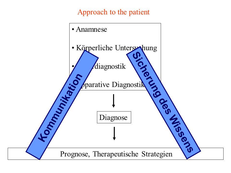 Approach to the patient Anamnese Körperliche Untersuchung Labordiagnostik Apparative Diagnostik Diagnose Prognose, Therapeutische Strategien Kommunikation Sicherung des Wissens