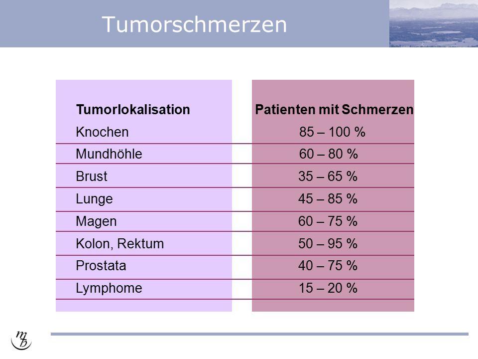 Tumorschmerzen Tumorlokalisation Knochen Mundhöhle Brust Lunge Magen Kolon, Rektum Prostata Lymphome Patienten mit Schmerzen 85 – 100 % 60 – 80 % 35 – 65 % 45 – 85 % 60 – 75 % 50 – 95 % 40 – 75 % 15 – 20 %