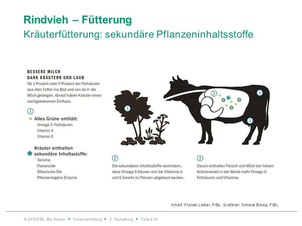 Rindvieh – Fütterung Kräuterfütterung: sekundäre Pflanzeninhaltsstoffe Inhalt: Florian Leiber, FiBL. Grafiken: Simone Bissig, FiBL © 2016 FiBL, Bio Su