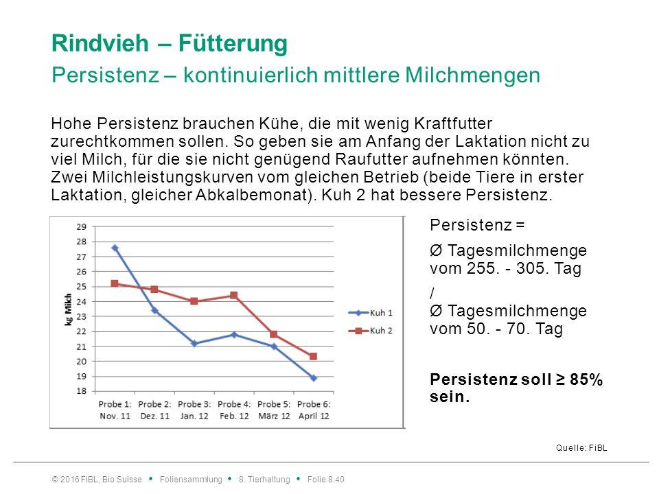 Rindvieh – Fütterung Persistenz – kontinuierlich mittlere Milchmengen Quelle: FiBL Hohe Persistenz brauchen Kühe, die mit wenig Kraftfutter zurechtkom
