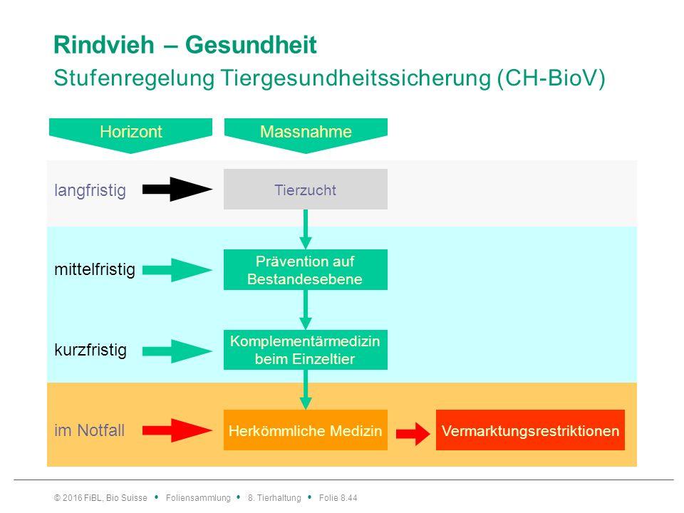 Rindvieh – Gesundheit Stufenregelung Tiergesundheitssicherung (CH-BioV) © 2016 FiBL, Bio Suisse Foliensammlung 8. Tierhaltung Folie 8.44 Tierzucht Kom