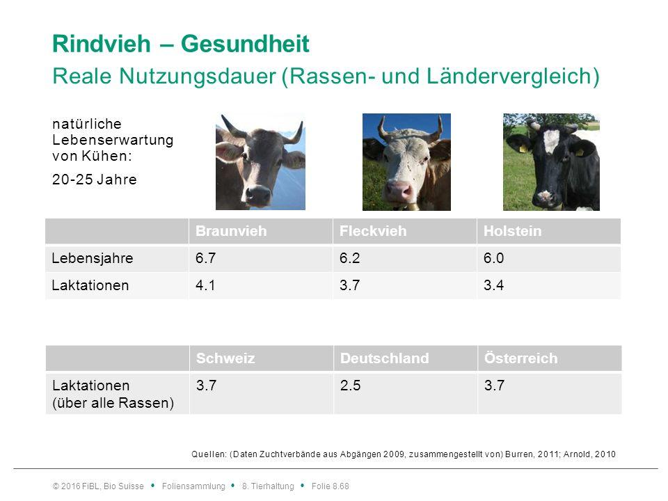 Rindvieh – Gesundheit Reale Nutzungsdauer (Rassen- und Ländervergleich) © 2016 FiBL, Bio Suisse Foliensammlung 8. Tierhaltung Folie 8.68 Quellen: (Dat