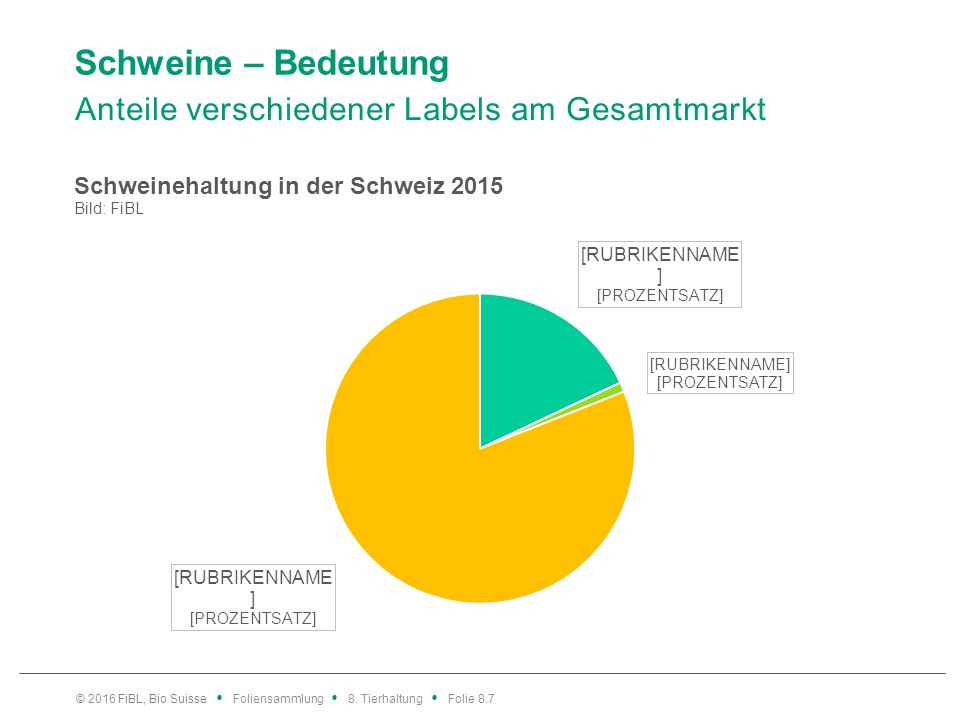 Schweine – Bedeutung Anteile verschiedener Labels am Gesamtmarkt © 2016 FiBL, Bio Suisse Foliensammlung 8. Tierhaltung Folie 8.7