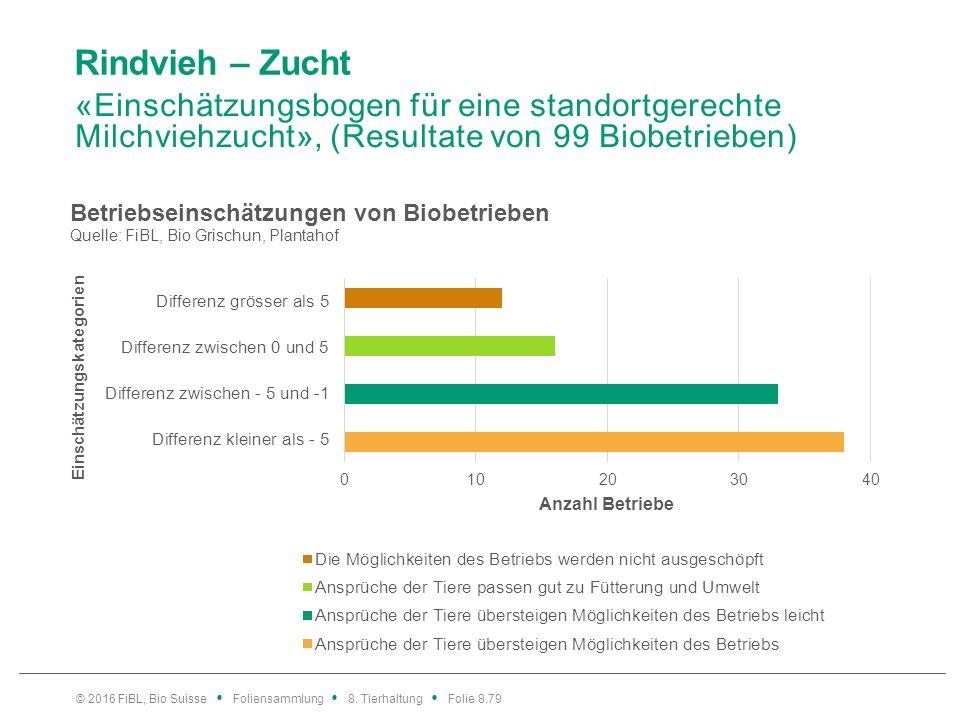 Rindvieh – Zucht «Einschätzungsbogen für eine standortgerechte Milchviehzucht», (Resultate von 99 Biobetrieben) © 2016 FiBL, Bio Suisse Foliensammlung
