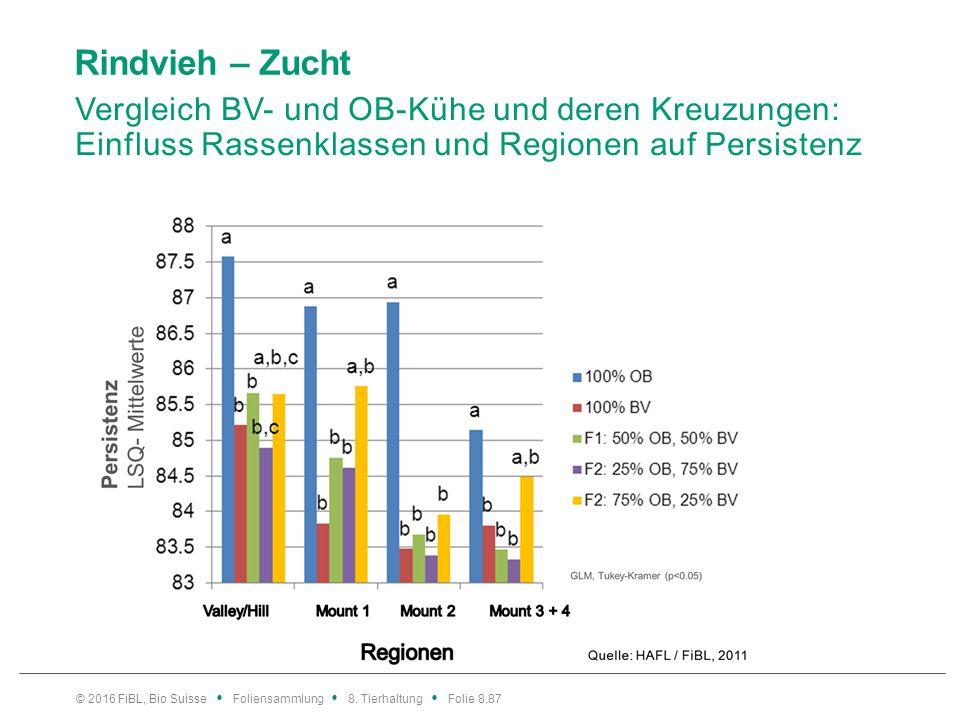 Rindvieh – Zucht Vergleich BV- und OB-Kühe und deren Kreuzungen: Einfluss Rassenklassen und Regionen auf Persistenz © 2016 FiBL, Bio Suisse Foliensamm