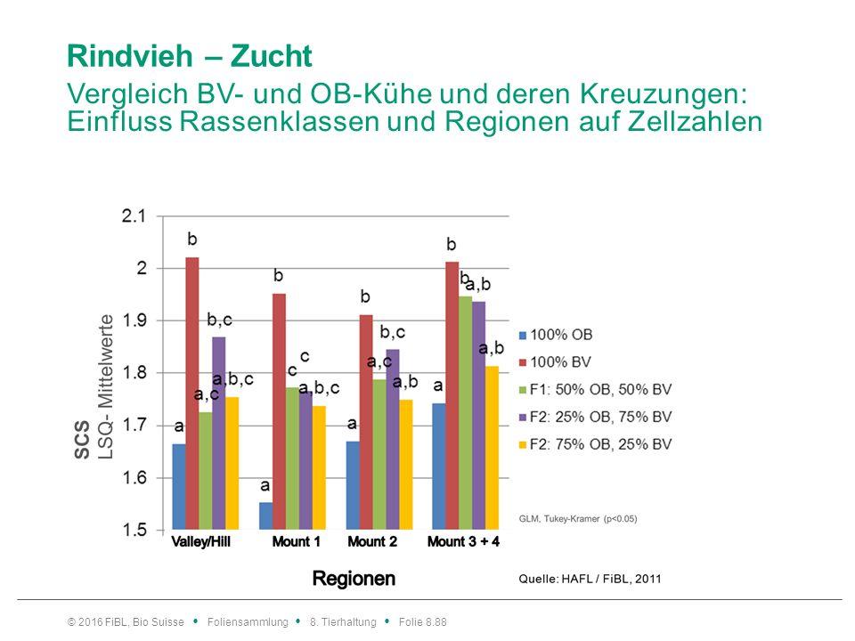 Rindvieh – Zucht Vergleich BV- und OB-Kühe und deren Kreuzungen: Einfluss Rassenklassen und Regionen auf Zellzahlen © 2016 FiBL, Bio Suisse Foliensamm