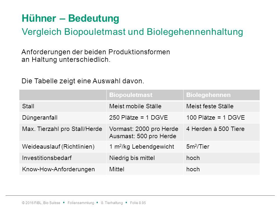Hühner – Bedeutung Vergleich Biopouletmast und Biolegehennenhaltung Anforderungen der beiden Produktionsformen an Haltung unterschiedlich. Die Tabelle