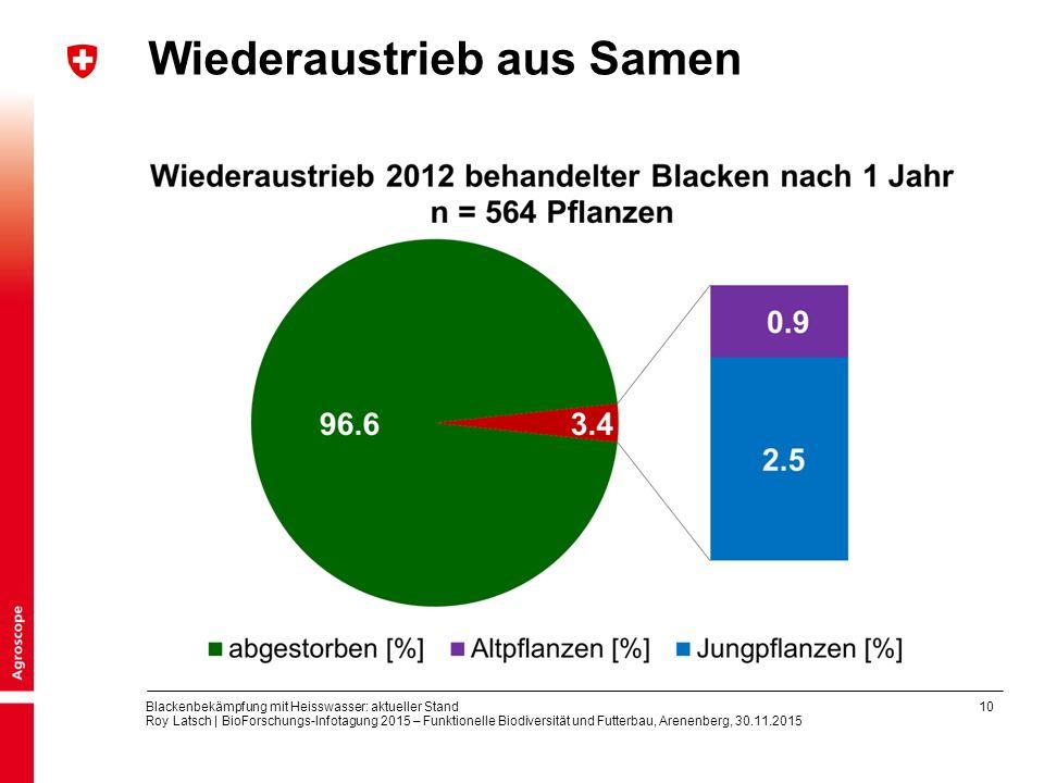 10 Blackenbekämpfung mit Heisswasser: aktueller Stand Roy Latsch | BioForschungs-Infotagung 2015 – Funktionelle Biodiversität und Futterbau, Arenenber