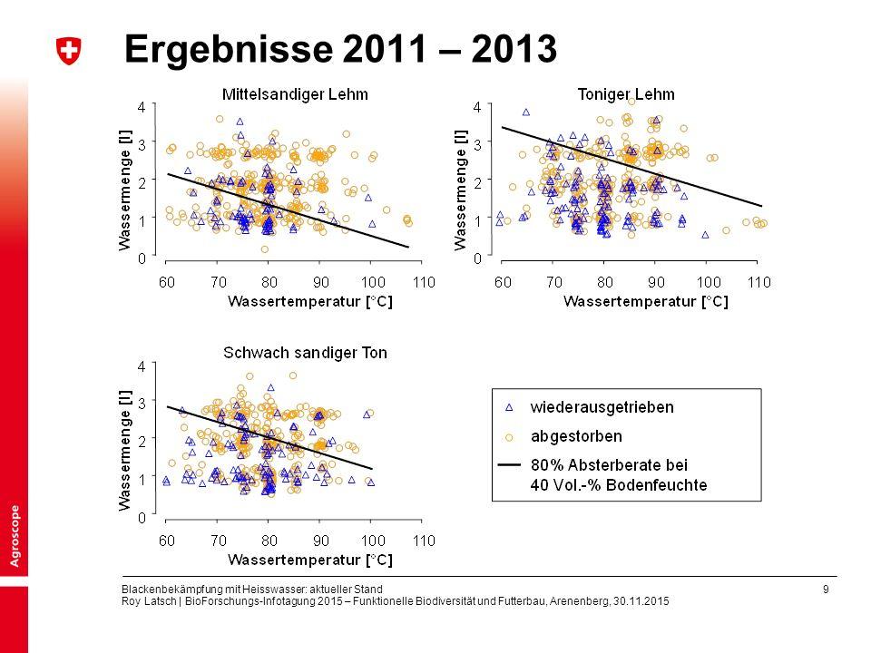 9 Blackenbekämpfung mit Heisswasser: aktueller Stand Roy Latsch | BioForschungs-Infotagung 2015 – Funktionelle Biodiversität und Futterbau, Arenenberg, 30.11.2015 Ergebnisse 2011 – 2013
