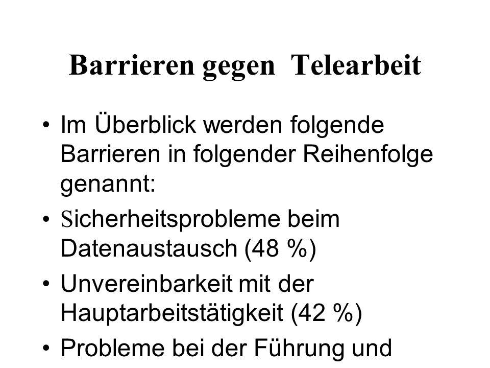 Barrieren gegen Telearbeit Im Überblick werden folgende Barrieren in folgender Reihenfolge genannt: S icherheitsprobleme beim Datenaustausch (48 %) Unvereinbarkeit mit der Hauptarbeitstätigkeit (42 %) Probleme bei der Führung und Beaufsichtigung von Telearbeitern (41,5 %) Kosten (39 %)