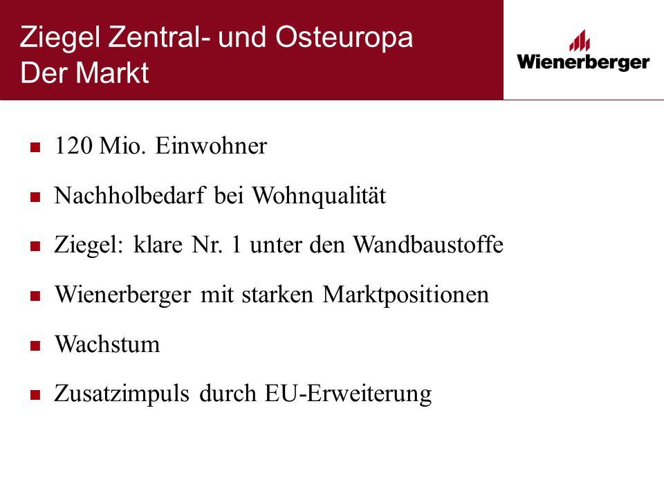 Ziegel Zentral- und Osteuropa Der Markt 120 Mio. Einwohner Nachholbedarf bei Wohnqualität Ziegel: klare Nr. 1 unter den Wandbaustoffe Wienerberger mit