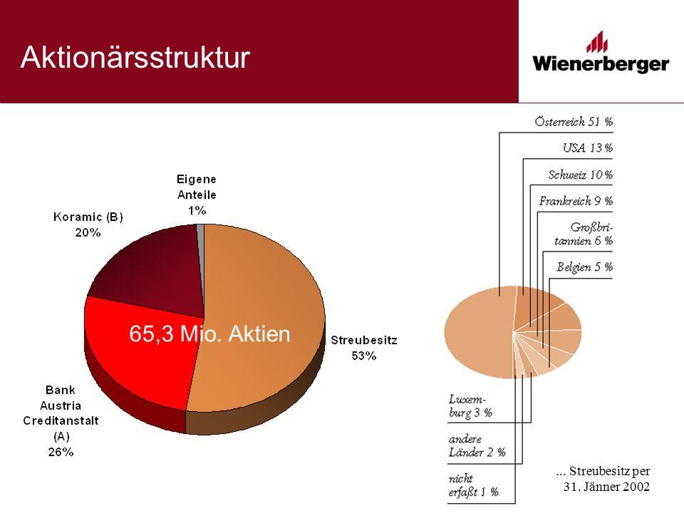 Aktionärsstruktur 65,3 Mio. Aktien... Streubesitz per 31. Jänner 2002
