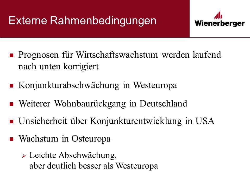 Ziegel Westeuropa Deutschland Signifikante Ergebnisverbesserung bei starkem Marktrückgang Restrukturierung und Preiserhöhung Schließung von 2 weiteren Hintermauerziegelwerken  Restrukturierungskosten von 6,8 Mio.