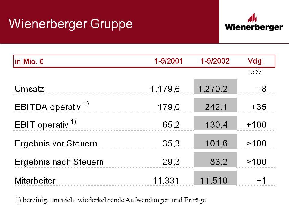 Deutschland, Österreich, Schweiz Strategie und Ausblick Wohnungsneubau bleibt unter Druck  Deutschland: im besten Fall stagnierend, weiterer Rückgang von 10% möglich  Fortsetzung der Preiserholung in Deutschland .