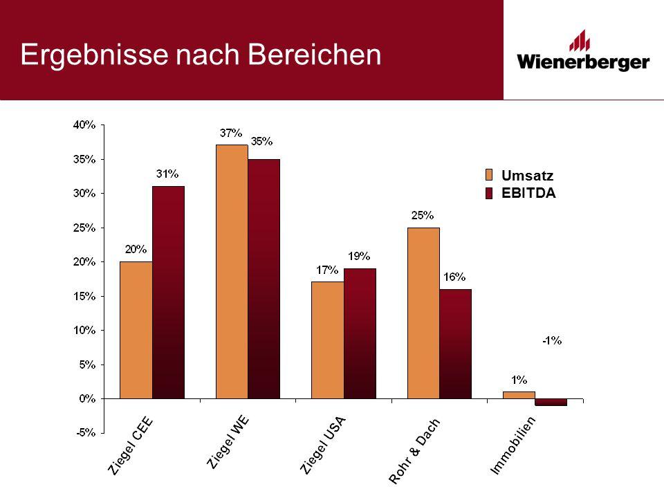 Ziegel Westeuropa Belgien, Frankreich, England Positive Konjunkturentwicklung Marktanteilsgewinne bei Hintermauer und Vormauer Steigender Export von Vormauerziegeln nach England und Irland