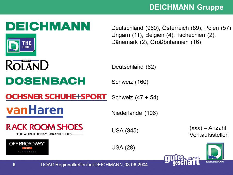 7DOAG Regionaltreffen bei DEICHMANN, 03.06.2004 DEICHMANN Gruppe in Zahlen - Gründungsjahr 1913 - derzeit 13 Firmen in 11 Ländern - weltweit 20.000 Mitarbeiter - weltweit 1.950 Geschäfte - 83 Mio.