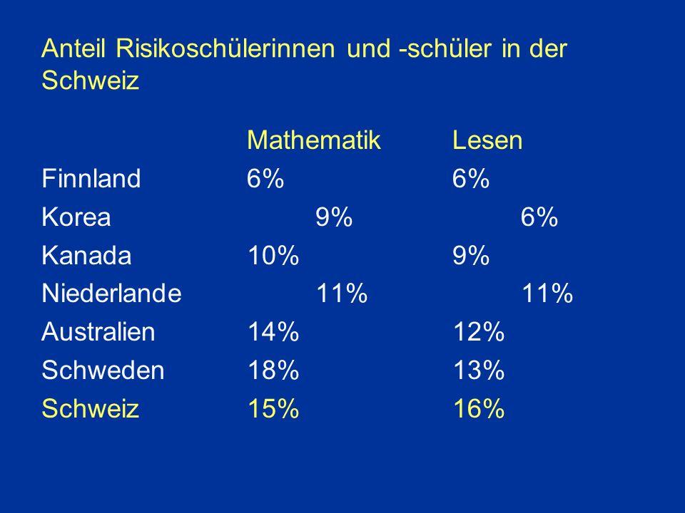 Anteil Risikoschülerinnen und -schüler in der Schweiz MathematikLesen Finnland6%6% Korea9%6% Kanada10%9% Niederlande11%11% Australien14%12% Schweden18%13% Schweiz15%16%