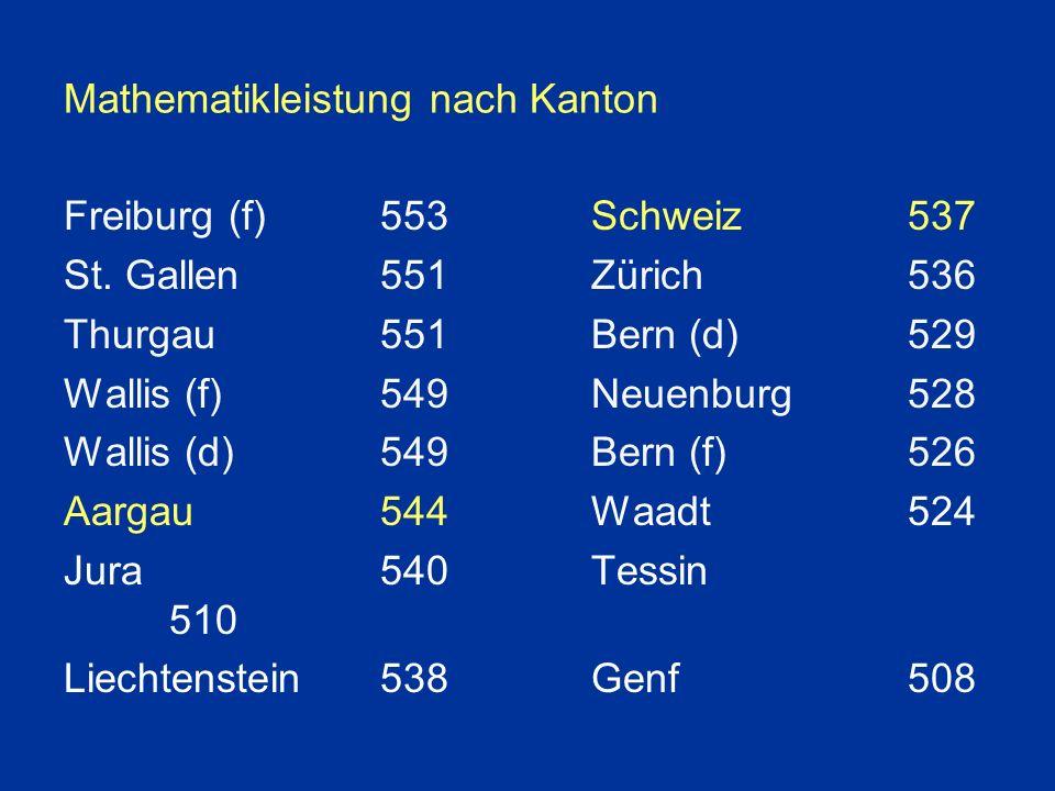 Mathematikleistung nach Kanton Freiburg (f)553Schweiz537 St.