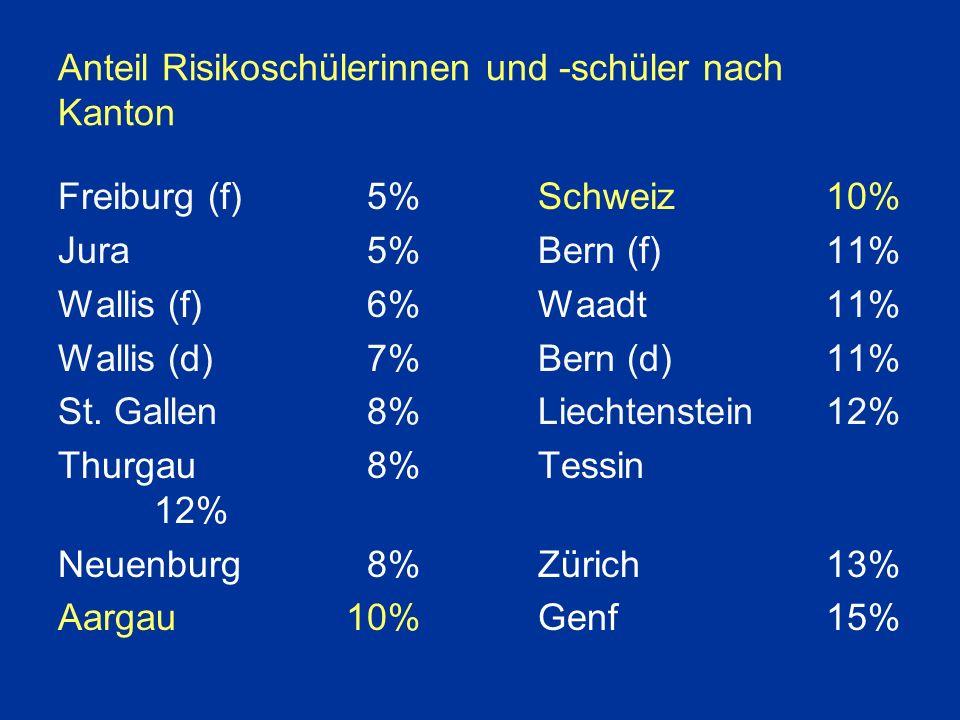 Anteil Risikoschülerinnen und -schüler nach Kanton Freiburg (f) 5%Schweiz10% Jura 5%Bern (f)11% Wallis (f) 6%Waadt 11% Wallis (d) 7%Bern (d) 11% St.