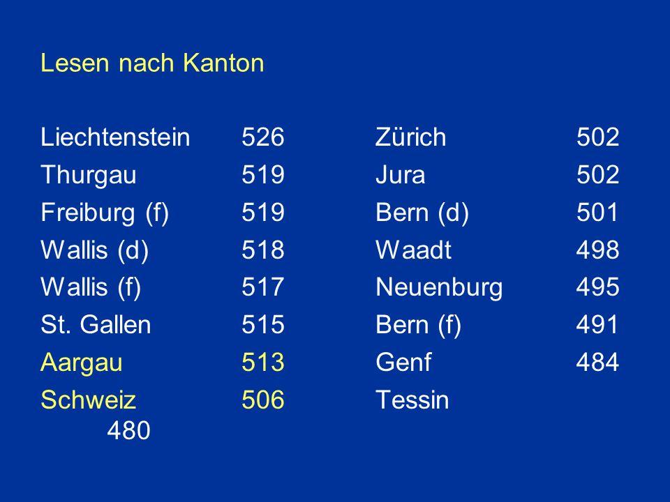 Lesen nach Kanton Liechtenstein526Zürich502 Thurgau519Jura502 Freiburg (f)519Bern (d)501 Wallis (d)518Waadt498 Wallis (f)517Neuenburg495 St.