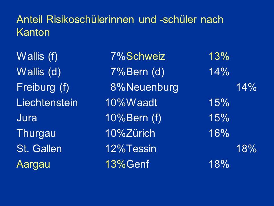 Anteil Risikoschülerinnen und -schüler nach Kanton Wallis (f) 7%Schweiz13% Wallis (d) 7%Bern (d)14% Freiburg (f) 8%Neuenburg 14% Liechtenstein 10%Waadt 15% Jura 10%Bern (f)15% Thurgau 10%Zürich16% St.