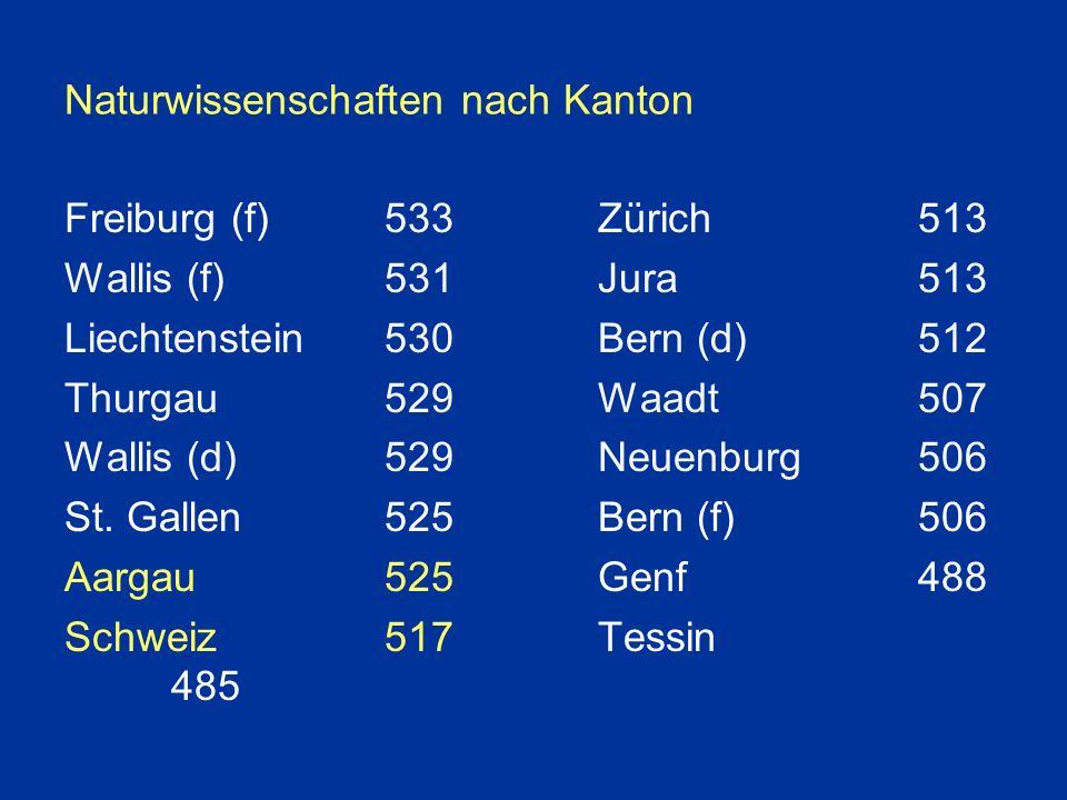 Naturwissenschaften nach Kanton Freiburg (f)533Zürich513 Wallis (f)531Jura513 Liechtenstein530Bern (d)512 Thurgau529Waadt507 Wallis (d)529Neuenburg506 St.