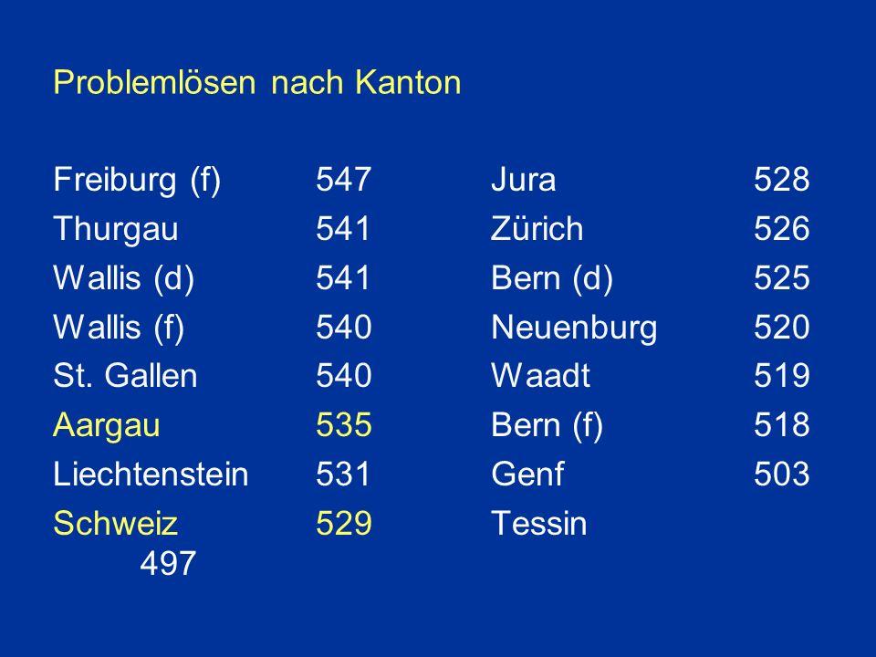 Problemlösen nach Kanton Freiburg (f)547Jura528 Thurgau541Zürich526 Wallis (d)541Bern (d)525 Wallis (f)540Neuenburg520 St.