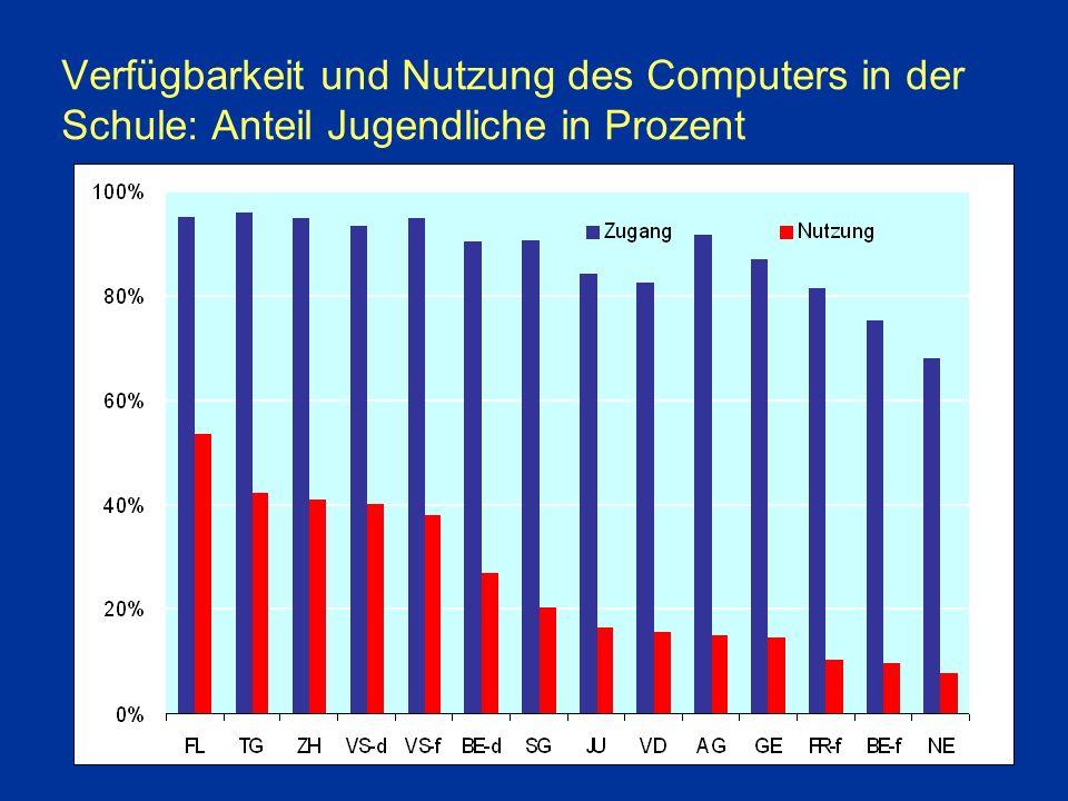 Verfügbarkeit und Nutzung des Computers in der Schule: Anteil Jugendliche in Prozent