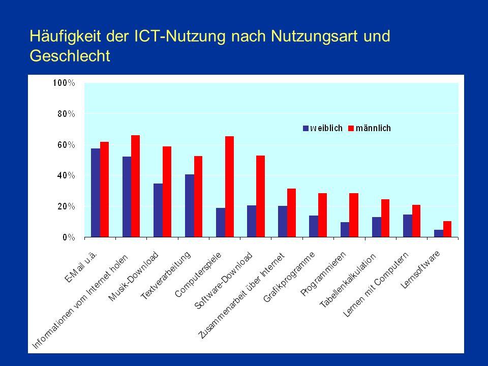 Häufigkeit der ICT-Nutzung nach Nutzungsart und Geschlecht