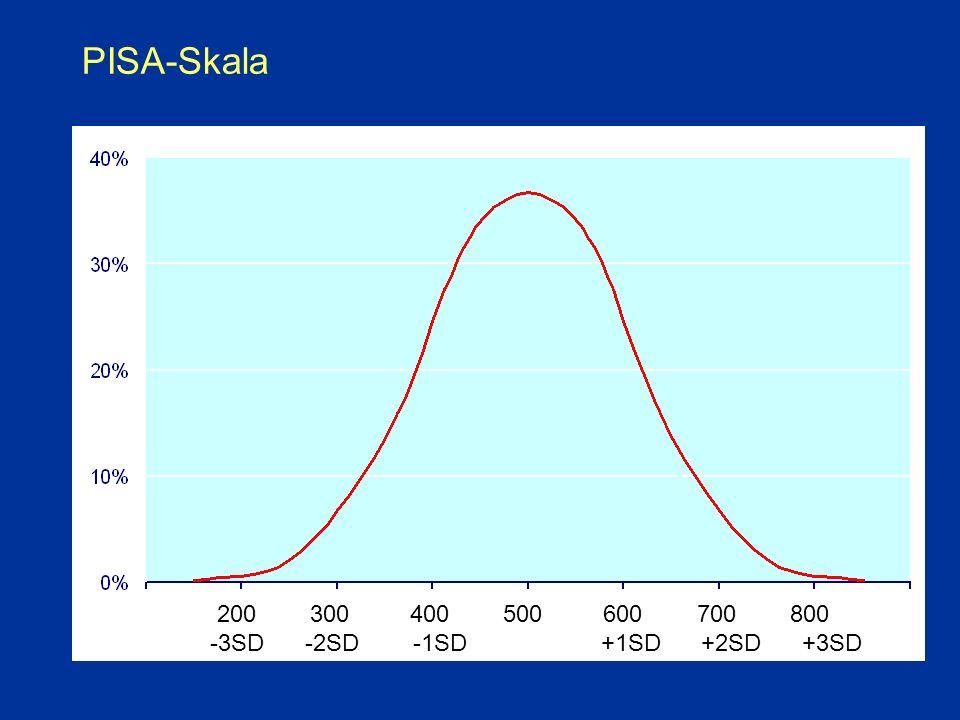 PISA-Skala 200 300 400 500 600 700 800 -3SD -2SD -1SD +1SD +2SD +3SD