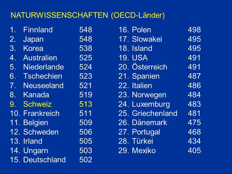 1.Finnland548 2.Japan548 3.Korea 538 4.Australien 525 5.Niederlande 524 6.Tschechien523 7.Neuseeland521 8.Kanada 519 9.Schweiz513 10.Frankreich511 11.Belgien509 12.Schweden506 13.Irland505 14.Ungarn503 15.Deutschland502 16.Polen498 17.Slowakei495 18.Island495 19.USA491 20.Österreich491 21.Spanien487 22.Italien486 23.Norwegen484 24.Luxemburg483 25.Griechenland481 26.Dänemark475 27.Portugal468 28.Türkei434 29.Mexiko405 NATURWISSENSCHAFTEN (OECD-Länder)