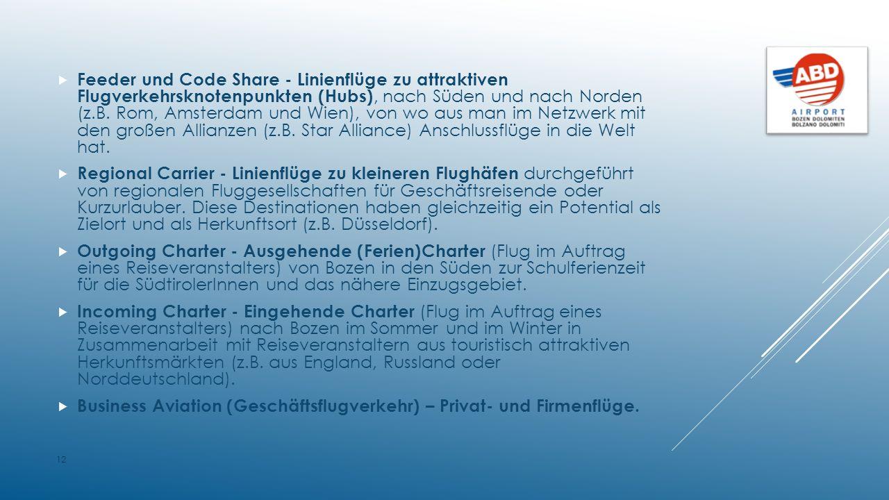  Feeder und Code Share - Linienflüge zu attraktiven Flugverkehrsknotenpunkten (Hubs), nach Süden und nach Norden (z.B.