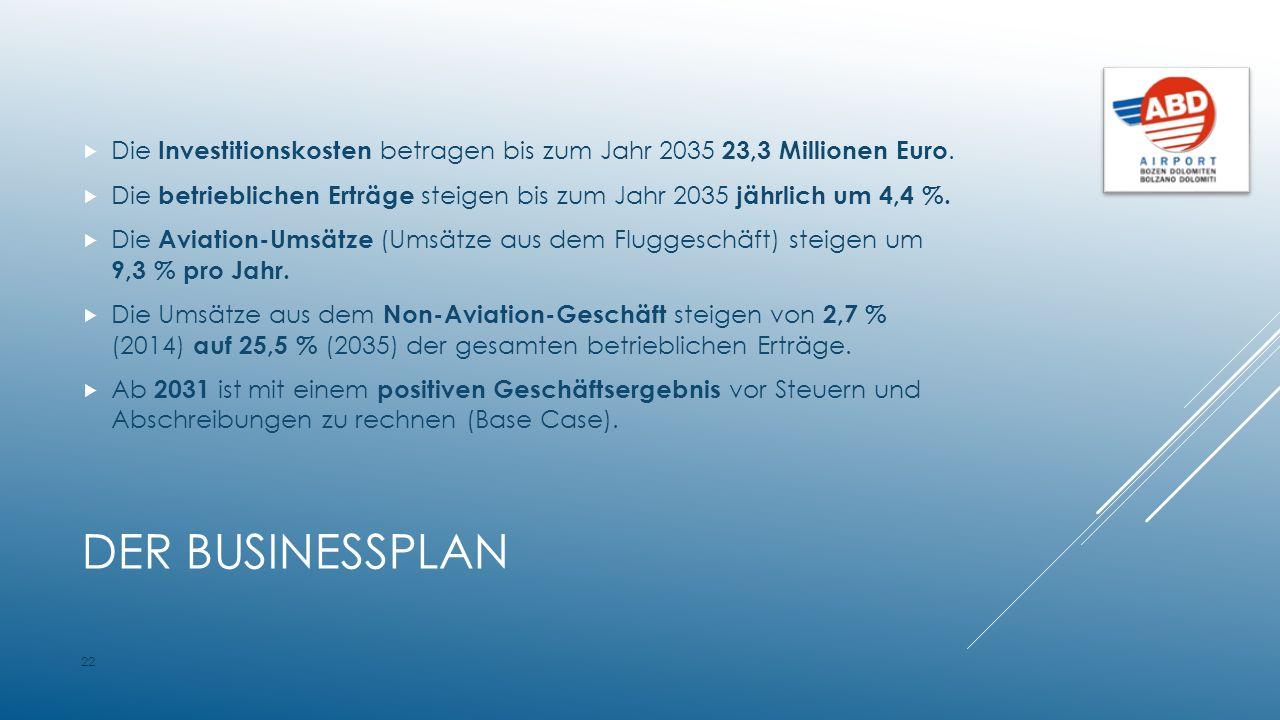 DER BUSINESSPLAN  Die Investitionskosten betragen bis zum Jahr 2035 23,3 Millionen Euro.