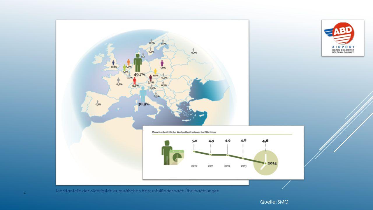Quelle: SMG Marktanteile der wichtigsten europäischen Herkunftsländer nach Übernachtungen 4