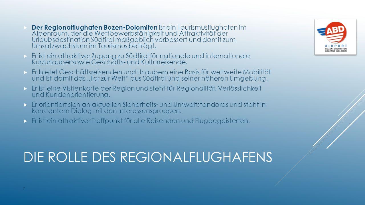 DIE ROLLE DES REGIONALFLUGHAFENS  Der Regionalflughafen Bozen-Dolomiten ist ein Tourismusflughafen im Alpenraum, der die Wettbewerbsfähigkeit und Attraktivität der Urlaubsdestination Südtirol maßgeblich verbessert und damit zum Umsatzwachstum im Tourismus beiträgt.