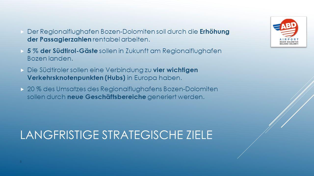 LANGFRISTIGE STRATEGISCHE ZIELE  Der Regionalflughafen Bozen-Dolomiten soll durch die Erhöhung der Passagierzahlen rentabel arbeiten.