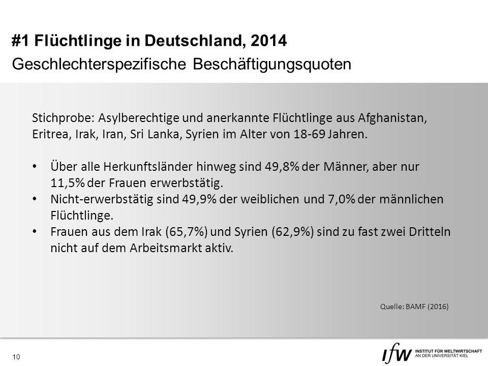 10 #1 Flüchtlinge in Deutschland, 2014 Geschlechterspezifische Beschäftigungsquoten Stichprobe: Asylberechtige und anerkannte Flüchtlinge aus Afghanistan, Eritrea, Irak, Iran, Sri Lanka, Syrien im Alter von 18-69 Jahren.