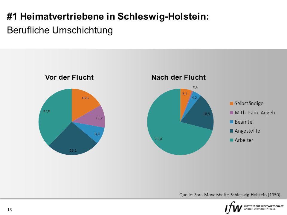 13 Vor der Flucht Nach der Flucht Quelle: Stat.