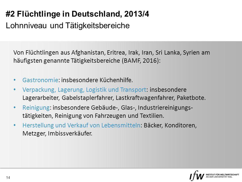 14 #2 Flüchtlinge in Deutschland, 2013/4 Lohnniveau und Tätigkeitsbereiche Von Flüchtlingen aus Afghanistan, Eritrea, Irak, Iran, Sri Lanka, Syrien am häufigsten genannte Tätigkeitsbereiche (BAMF, 2016): Gastronomie: insbesondere Küchenhilfe.