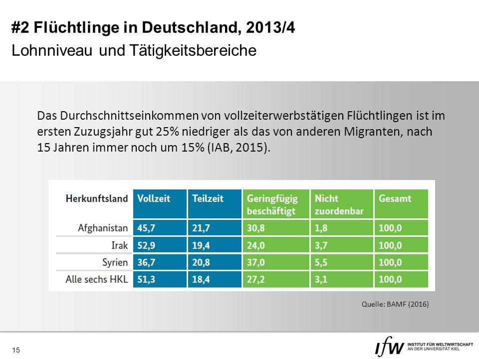 15 Das Durchschnittseinkommen von vollzeiterwerbstätigen Flüchtlingen ist im ersten Zuzugsjahr gut 25% niedriger als das von anderen Migranten, nach 15 Jahren immer noch um 15% (IAB, 2015).