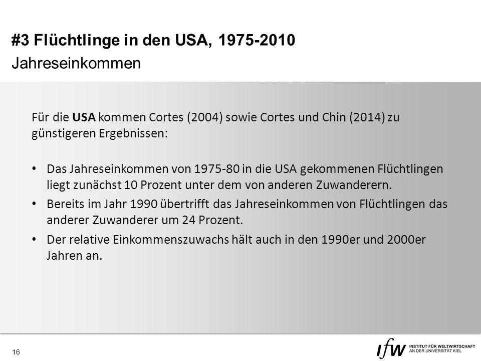 16 Für die USA kommen Cortes (2004) sowie Cortes und Chin (2014) zu günstigeren Ergebnissen: Das Jahreseinkommen von 1975-80 in die USA gekommenen Flüchtlingen liegt zunächst 10 Prozent unter dem von anderen Zuwanderern.
