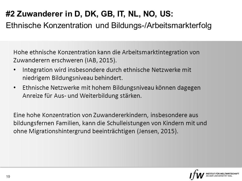 19 #2 Zuwanderer in D, DK, GB, IT, NL, NO, US: Ethnische Konzentration und Bildungs-/Arbeitsmarkterfolg Hohe ethnische Konzentration kann die Arbeitsmarktintegration von Zuwanderern erschweren (IAB, 2015).
