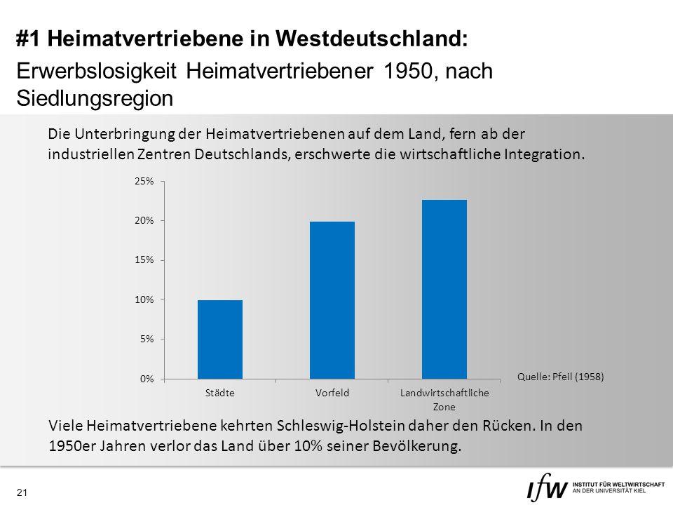 21 Quelle: Pfeil (1958) Die Unterbringung der Heimatvertriebenen auf dem Land, fern ab der industriellen Zentren Deutschlands, erschwerte die wirtschaftliche Integration.
